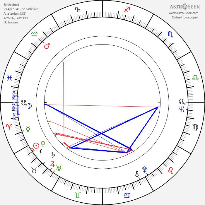 Ray Tomlinson - Astrology Natal Birth Chart