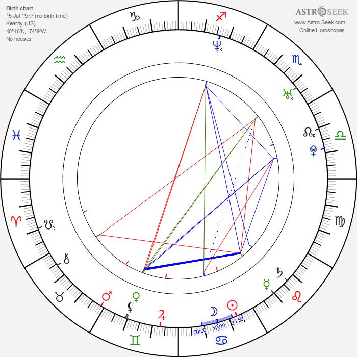 Ray Toro - Astrology Natal Birth Chart