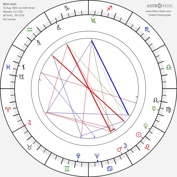 Ray Walker - Astrology Natal Birth Chart