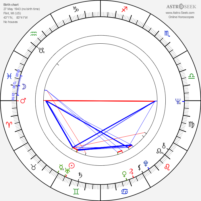 Raye Birk - Astrology Natal Birth Chart