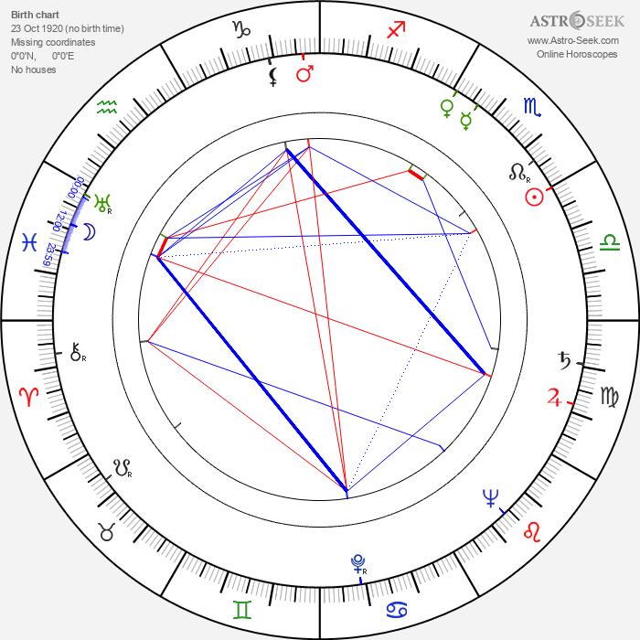 Rayford Barnes - Astrology Natal Birth Chart