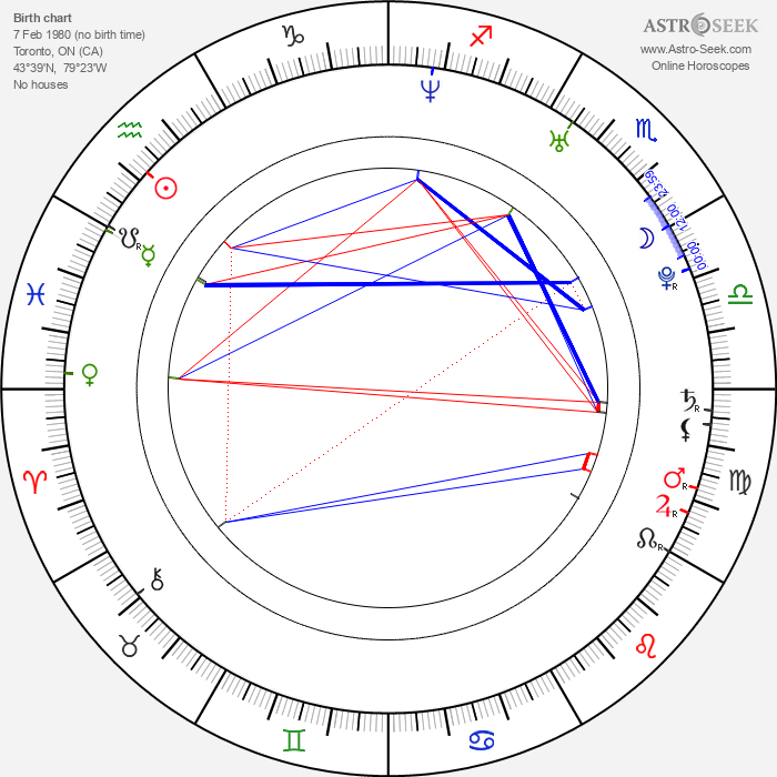 Rayisa Kondracki - Astrology Natal Birth Chart