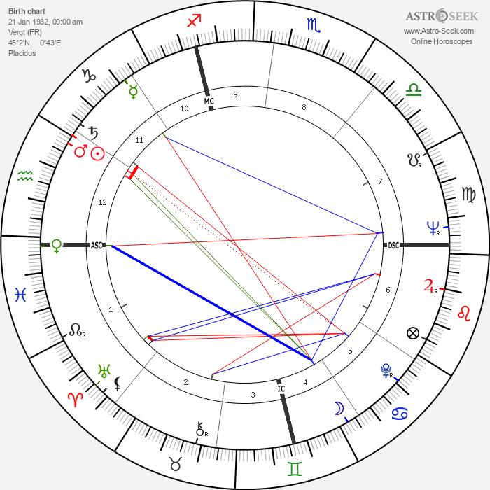 Raymond Biaussat - Astrology Natal Birth Chart