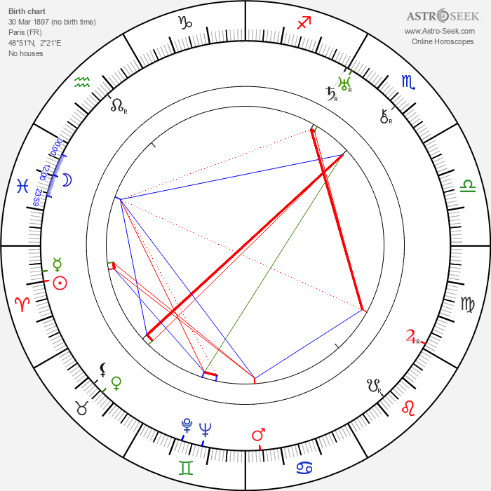 Raymond Borderie - Astrology Natal Birth Chart