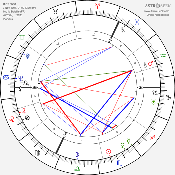 Raymond Bussières - Astrology Natal Birth Chart