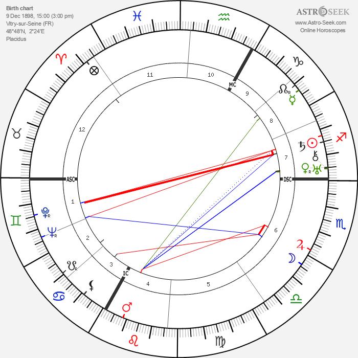 Raymond Cordy - Astrology Natal Birth Chart