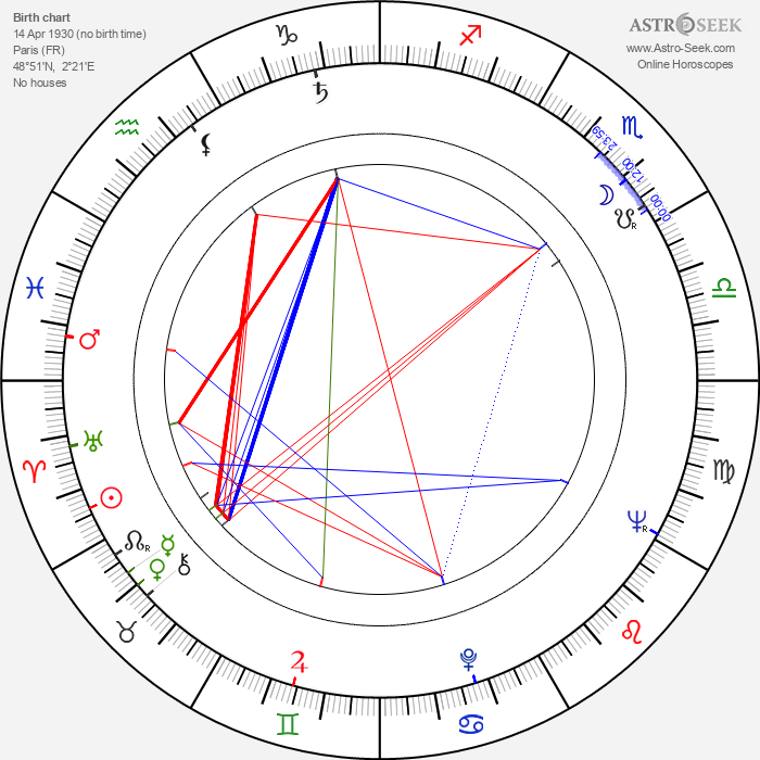 Raymond Danon - Astrology Natal Birth Chart