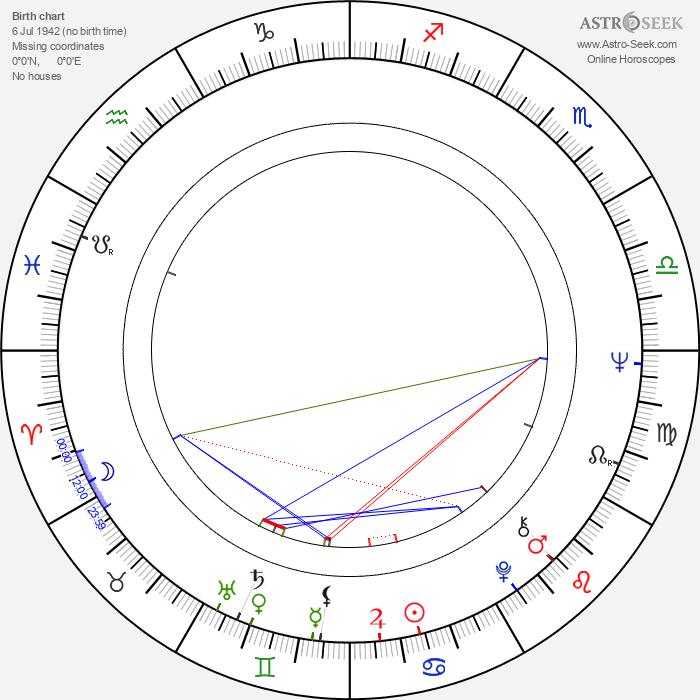 Raymond Depardon - Astrology Natal Birth Chart