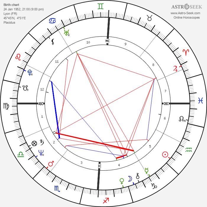 Raymond Domenech - Astrology Natal Birth Chart