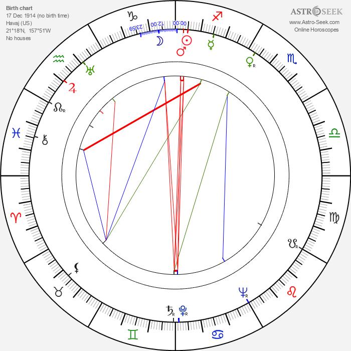 Raymond Fernandez - Astrology Natal Birth Chart