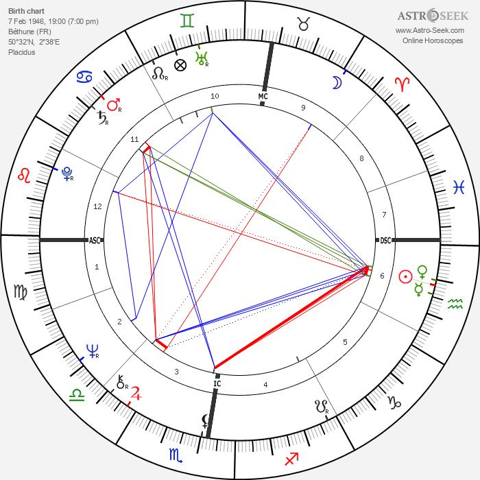 Raymond Gigand - Astrology Natal Birth Chart