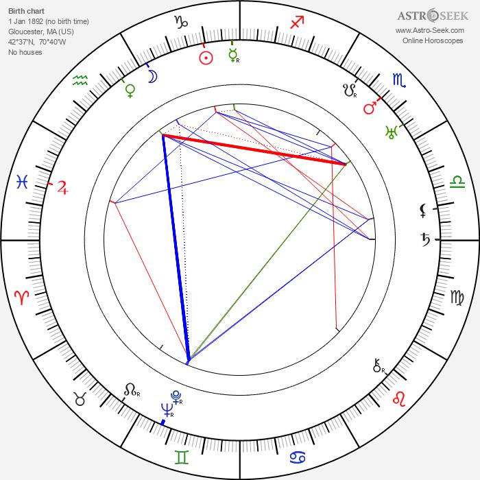 Raymond Greenleaf - Astrology Natal Birth Chart