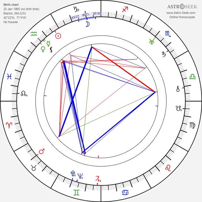 Raymond Griffith - Astrology Natal Birth Chart