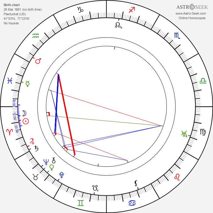 Raymond Hood - Astrology Natal Birth Chart