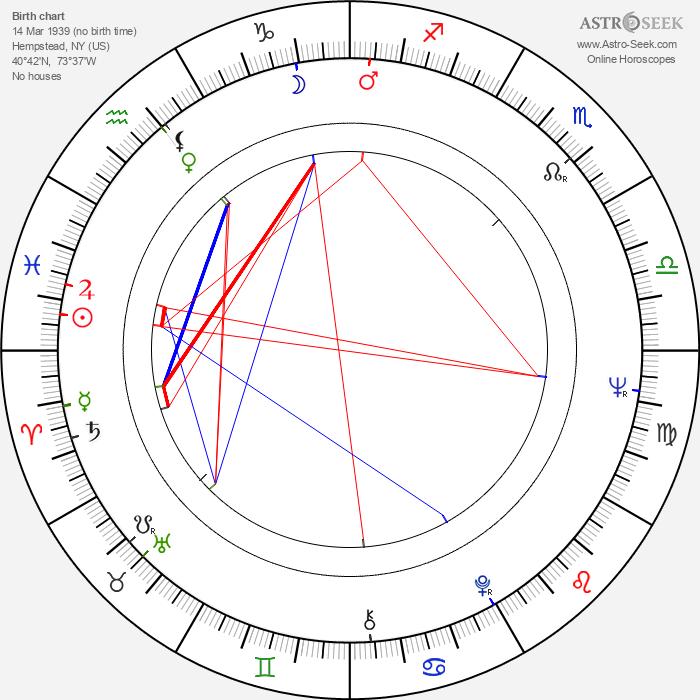 Raymond J. Barry - Astrology Natal Birth Chart