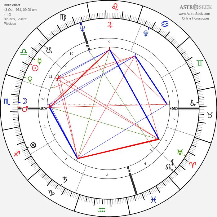 Raymond Kopa - Astrology Natal Birth Chart