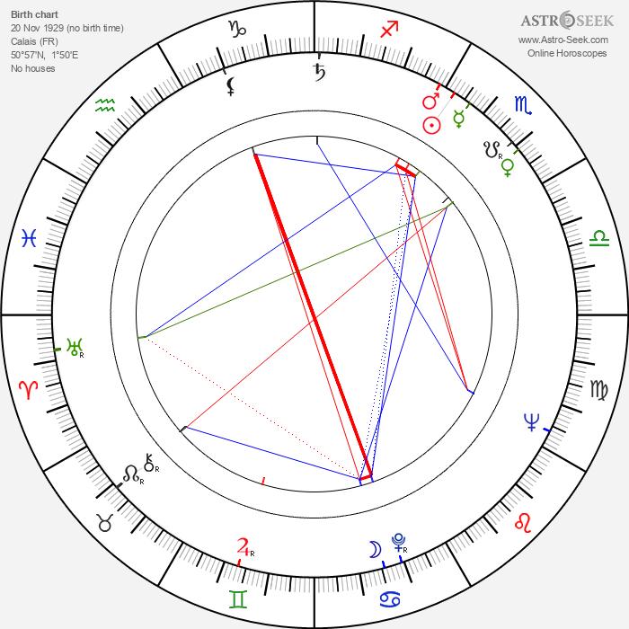Raymond Lefevre - Astrology Natal Birth Chart