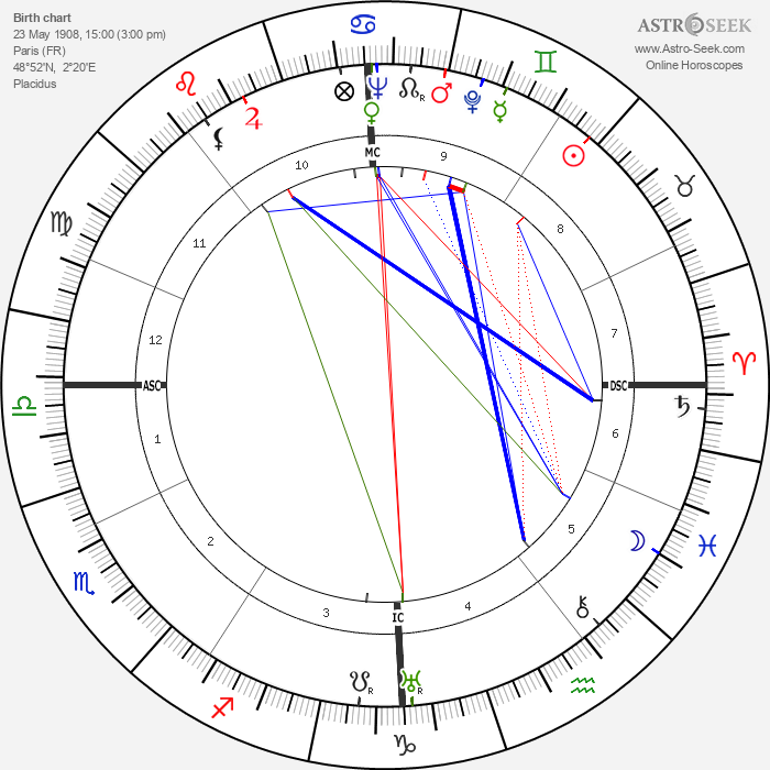Raymond Legrand - Astrology Natal Birth Chart