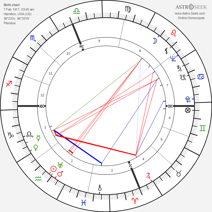 Raymond Lewis Bisplinghoff - Astrology Natal Birth Chart