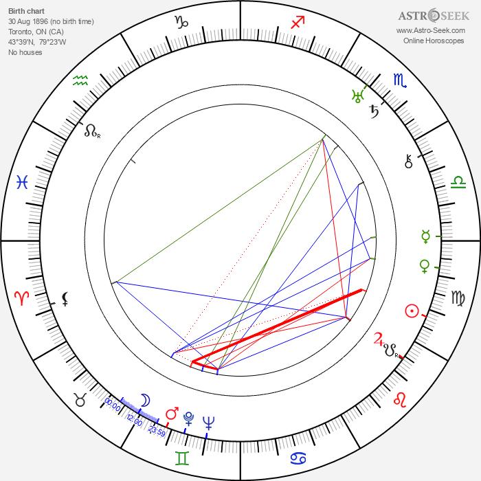 Raymond Massey - Astrology Natal Birth Chart