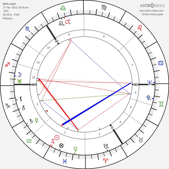 Raymond Queneau - Astrology Natal Birth Chart