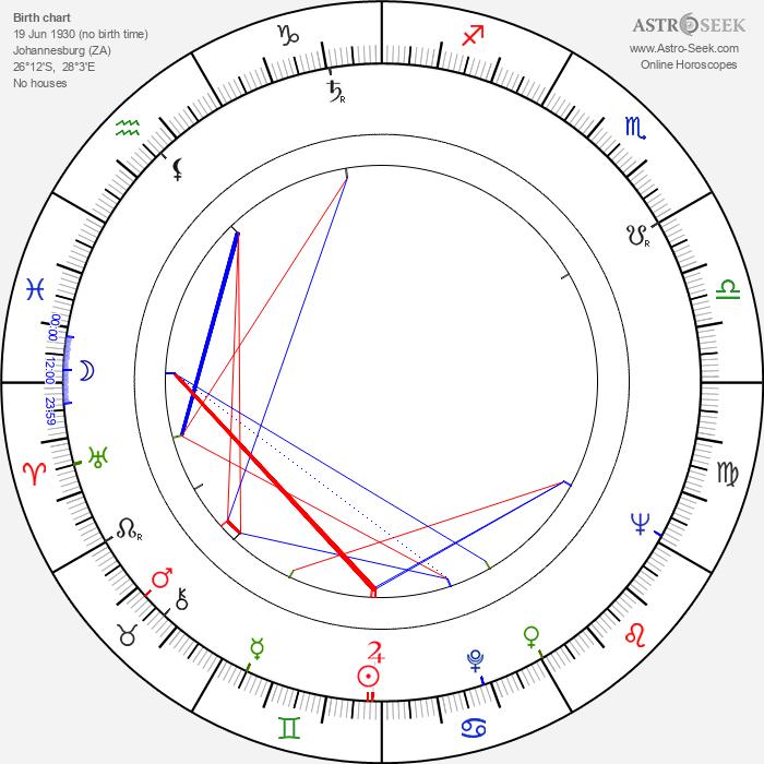 Raymond Severn - Astrology Natal Birth Chart