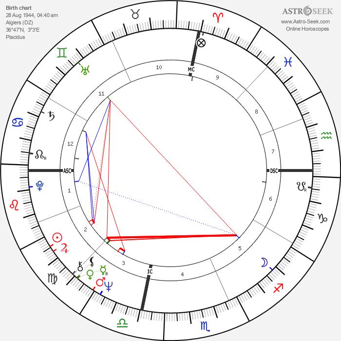 Raymond Valero - Astrology Natal Birth Chart