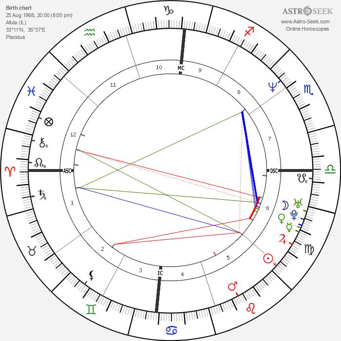 Raz Degan - Astrology Natal Birth Chart