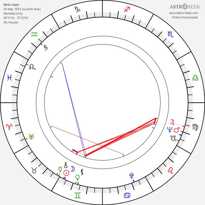Réal Giguère - Astrology Natal Birth Chart