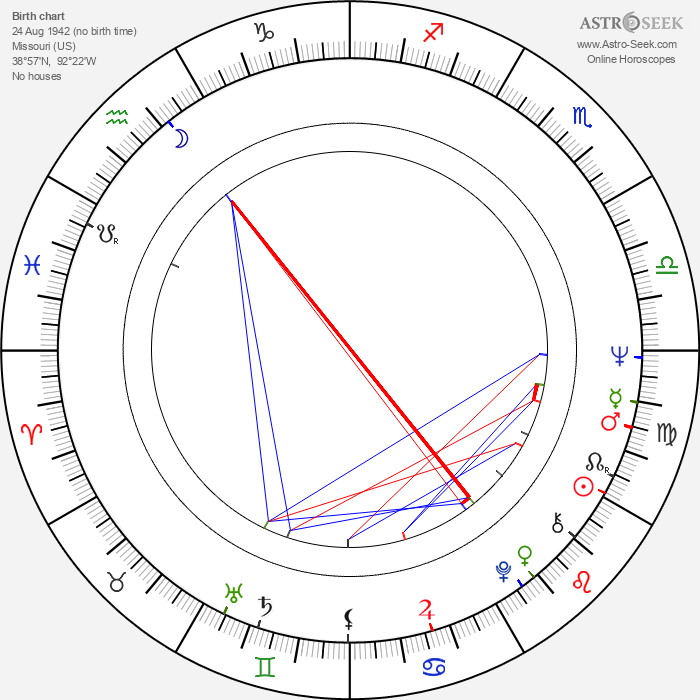 Reathel Bean - Astrology Natal Birth Chart