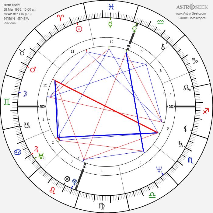 Reba McEntire - Astrology Natal Birth Chart