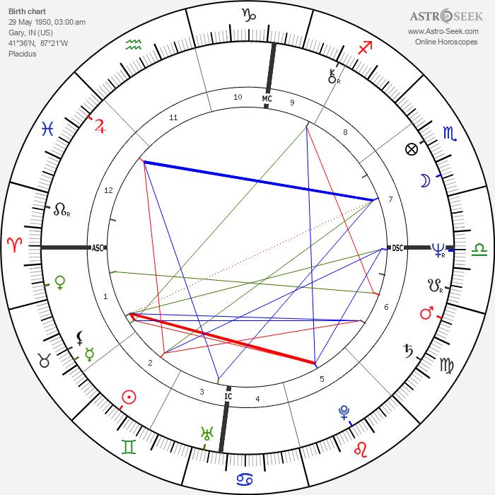 Rebbie Jackson - Astrology Natal Birth Chart