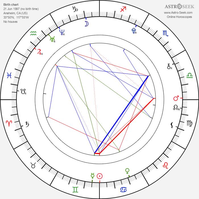 Rebecca Black - Astrology Natal Birth Chart