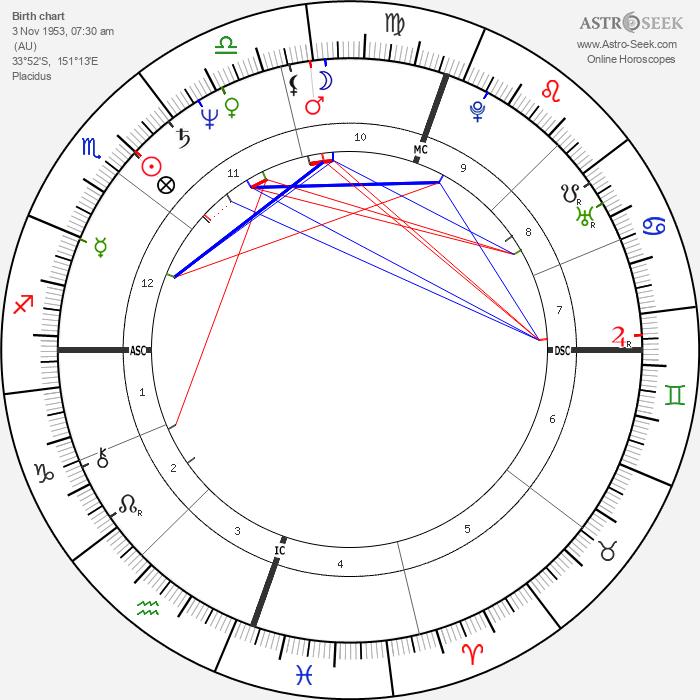 Rebecca Gilling - Astrology Natal Birth Chart