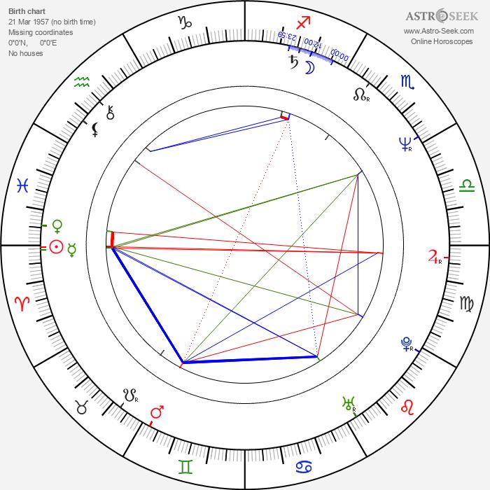 Rebecca Jones - Astrology Natal Birth Chart