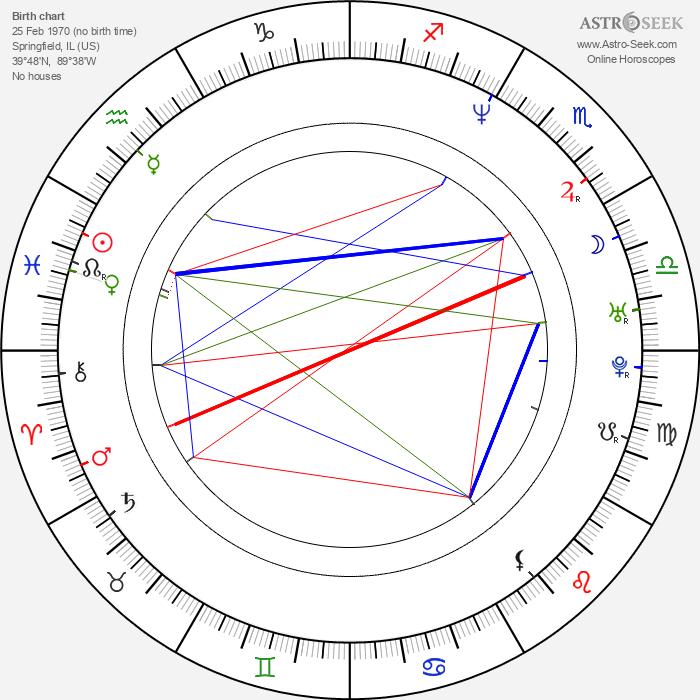 Rebecca Lowman - Astrology Natal Birth Chart