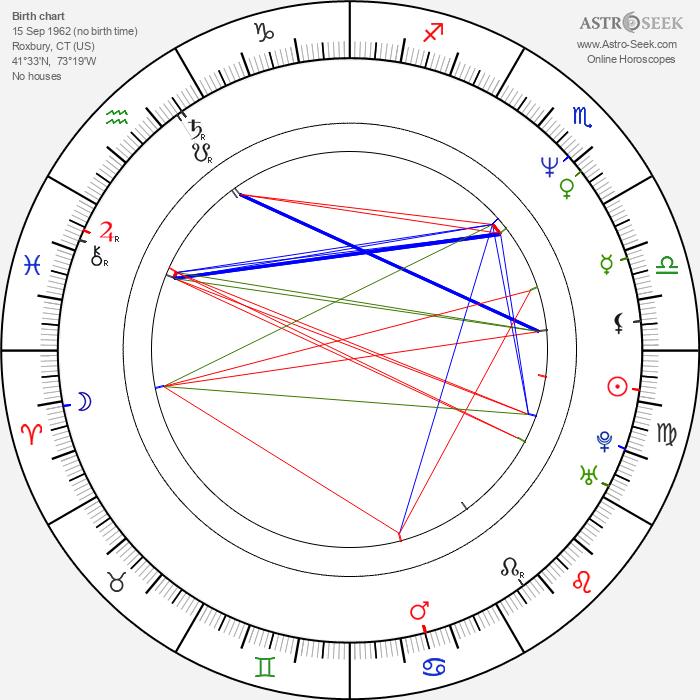 Rebecca Miller - Astrology Natal Birth Chart