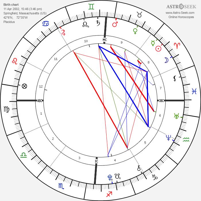 Rebecca Riley - Astrology Natal Birth Chart