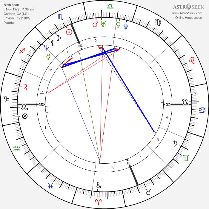 Rebecca Romijn - Astrology Natal Birth Chart