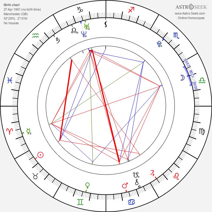 Rebecca Ryan - Astrology Natal Birth Chart