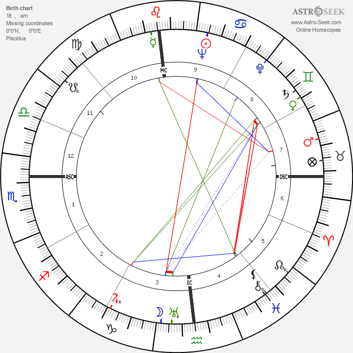 Red Skelton - Astrology Natal Birth Chart