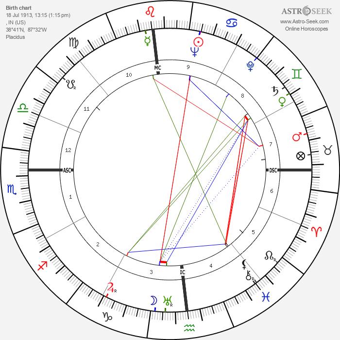 Red Skelton - Astrology Natal Birth Chart