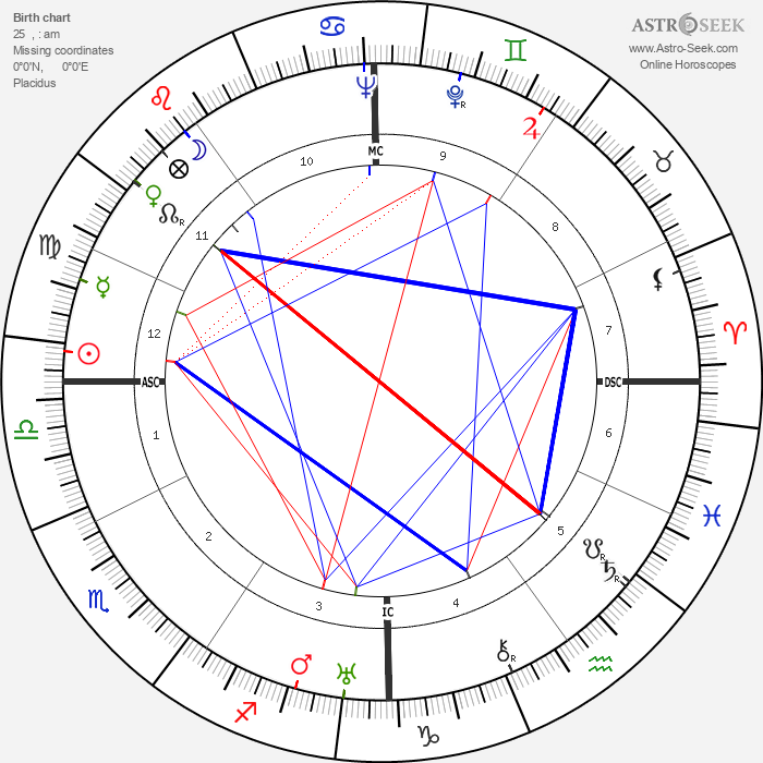 Red Smith - Astrology Natal Birth Chart