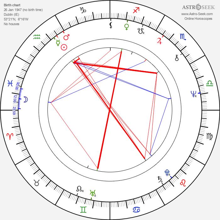 Redmond Morris - Astrology Natal Birth Chart