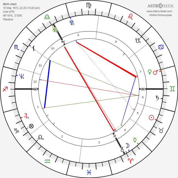 Rédoine Faïd - Astrology Natal Birth Chart