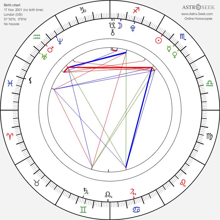 Reece Buttery - Astrology Natal Birth Chart
