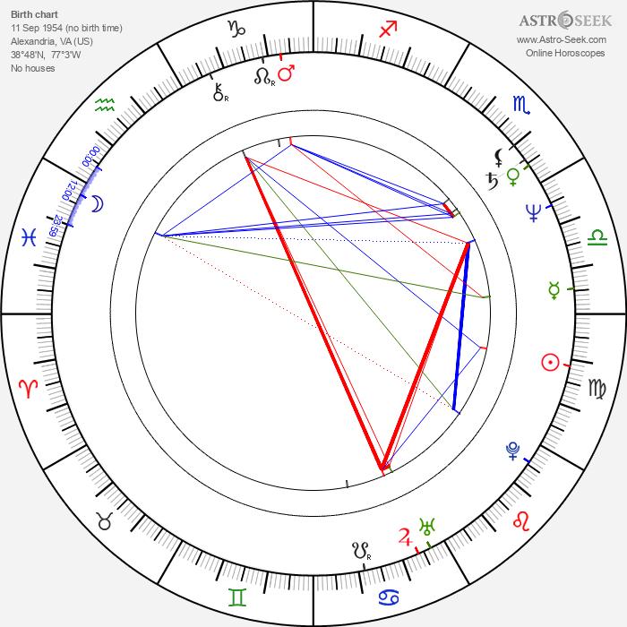 Reed Birney - Astrology Natal Birth Chart