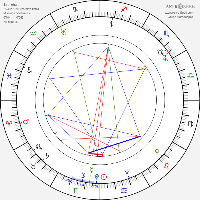 Reed Hadley - Astrology Natal Birth Chart