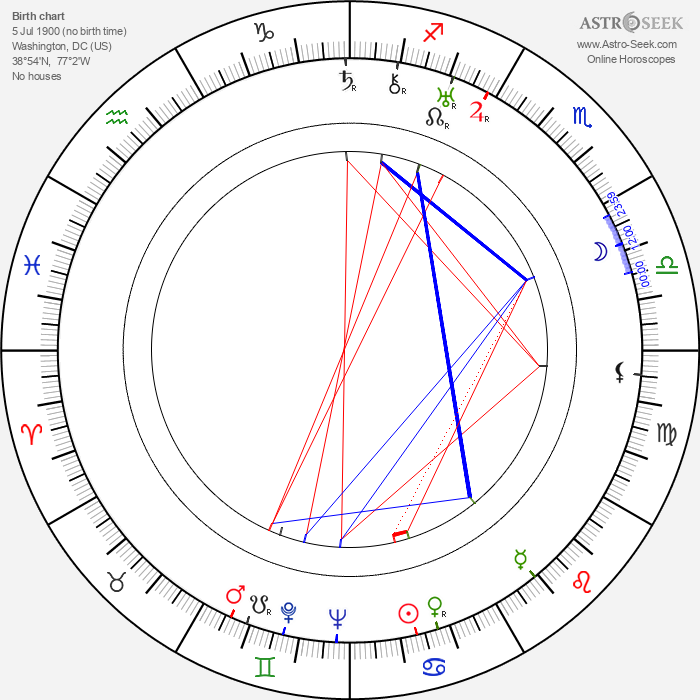 Reed Howes - Astrology Natal Birth Chart