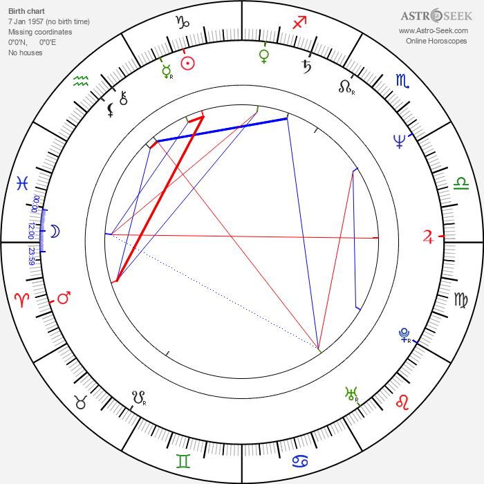 Reena Roy - Astrology Natal Birth Chart